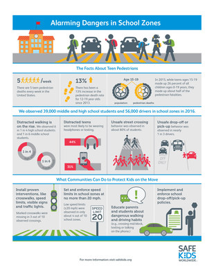 Safe School Zone Infographic by Safe Kids Worldwide