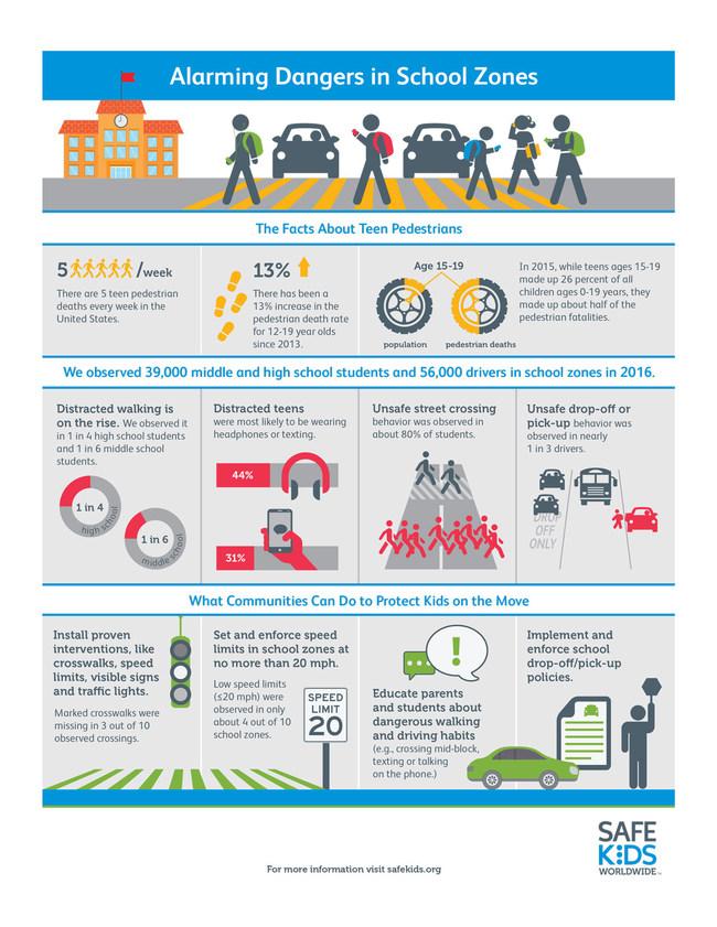 Safe School Zone Infographic by Safe Kids Worldwide