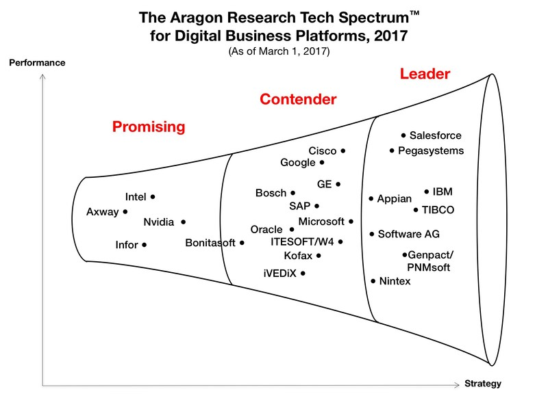 This Aragon Research Tech Spectrum Graphic was published by Aragon Research and is part of the Aragon Research Tech Spectrum for Digital Business Platforms, 2017. Aragon Research does not endorse vendors.