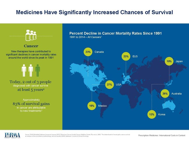 Medicines have significantly increased chances of survival