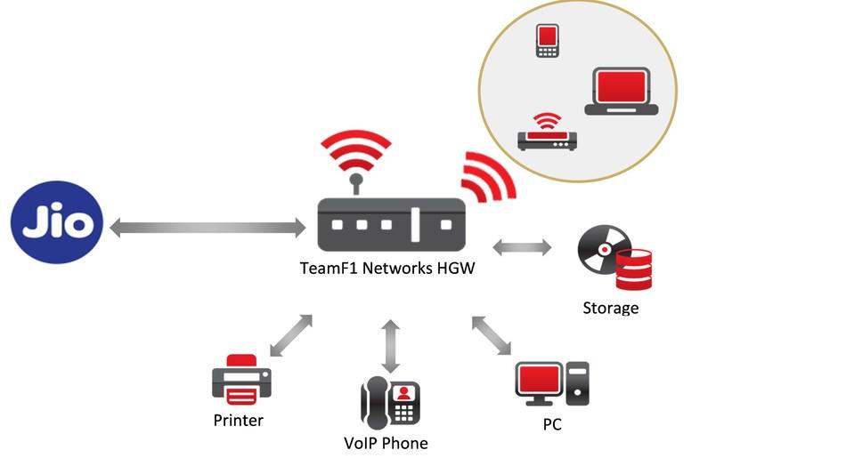 TeamF1 Networks Home Gateway Solution (PRNewsFoto/D-Link)