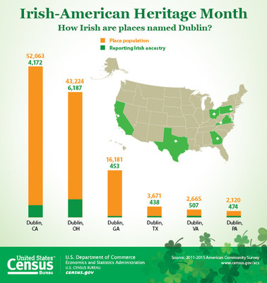 This graphic looks at the population and reporting Irish ancestry in the places that share the name of Ireland's Capital, Dublin. The Data from the U.S. Census Bureau's Population Estimates and American Community Survey shows that Dublin, CA has the largest population at 57,721 and Dublin, OH has the largest Irish ancestry at 6,187, in 2015.