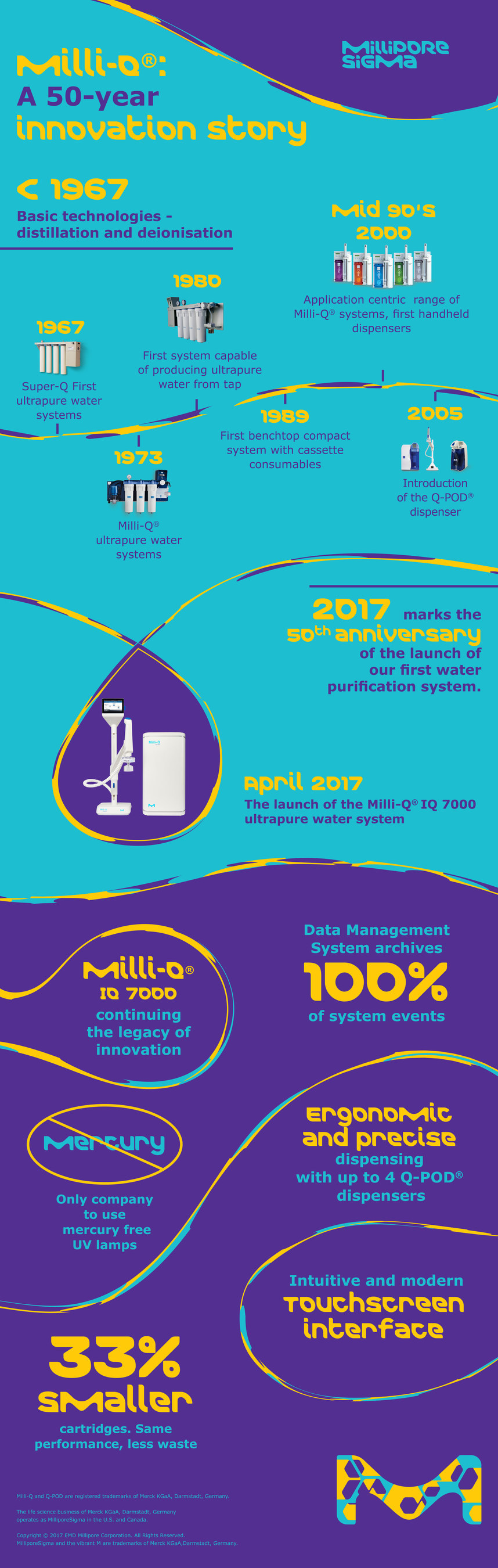 MilliporeSigma's launch of the Milli-Q(R) IQ 7000 lab water purification system marks 50th anniversary of the company's first lab water system launch. This system is the first to use environmentally friendly, mercury-free UV lamps. Its smaller, ergonomic design reduces waste and helps increase productivity and accelerate research for scientists in the lab.