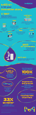 Merck's launch of the Milli-Q(R) IQ 7000 lab water purification system marks 50th anniversary of the company's first lab water system launch. This system is the first to use environmentally friendly, mercury-free UV lamps. Its smaller, ergonomic design reduces waste and helps increase productivity and accelerate research for scientists in the lab. (PRNewsFoto/Merck)