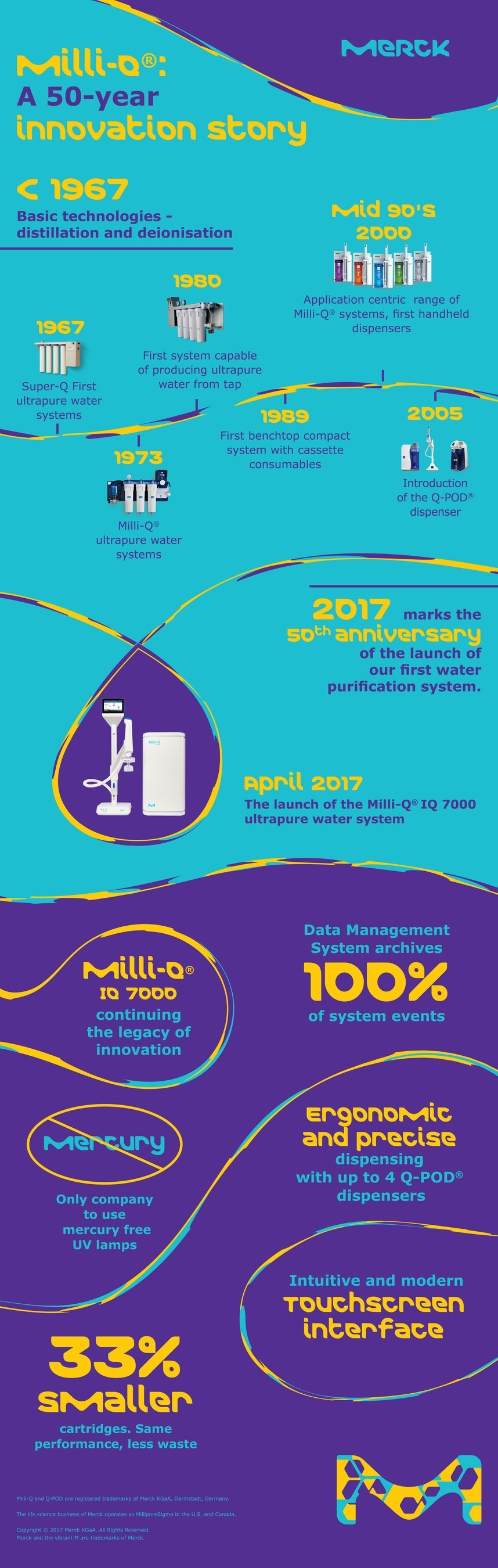 Merck's launch of the Milli-Q(R) IQ 7000 lab water purification system marks 50th anniversary of the company's first lab water system launch. This system is the first to use environmentally friendly, mercury-free UV lamps. Its smaller, ergonomic design reduces waste and helps increase productivity and accelerate research for scientists in the lab.