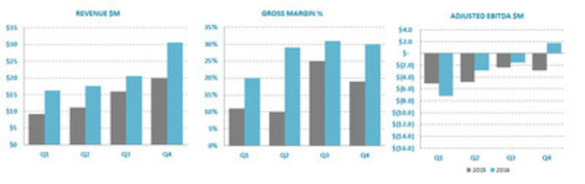 Ballard Power Systems quarterly key metrics (CNW Group/Ballard Power Systems Inc.)
