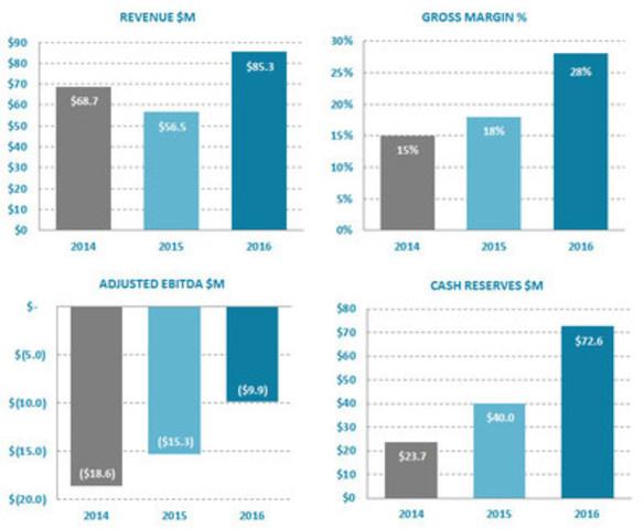Ballard Power Systems full year key metrics (CNW Group/Ballard Power Systems Inc.)