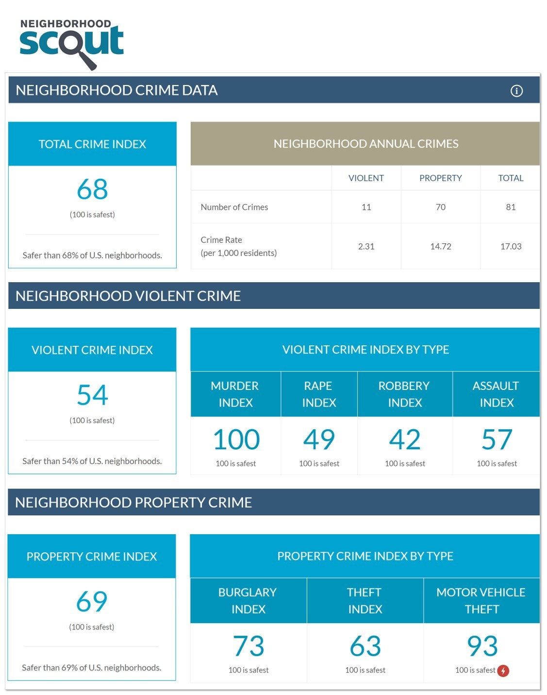 A few examples of some of the 65+ new NeighborhoodScout(R) crime data available for every address or neighborhood report.
