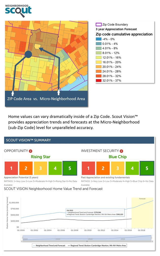 """The accuracy of Scout Vision(TM) Trends & Forecasts enables investors to confidently answer: """"Should I buy, hold, or sell this property, at this location, at this time?"""""""