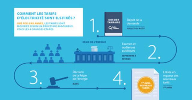 Comment les tarifs d'électricité sont-ils fixés ? Une fois par année, les tarifs sont modifiés selon un processus rigoureux. Voici les 4 grandes étapes. (Groupe CNW/Hydro-Québec)