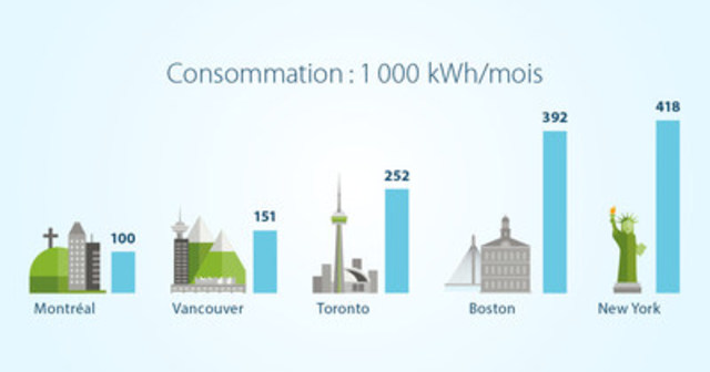 Consommation : 1 000 kWh/mois (Groupe CNW/Hydro-Québec)