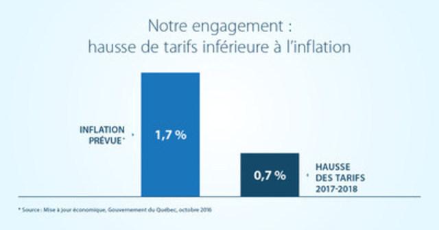 Notre engagement : hausse de tarifs inférieure à l'inflation (Groupe CNW/Hydro-Québec)