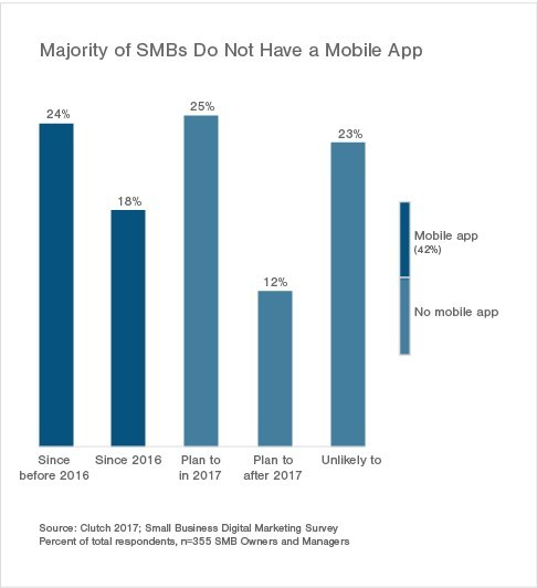 Majority of SMBs Do Not Have a Mobile App