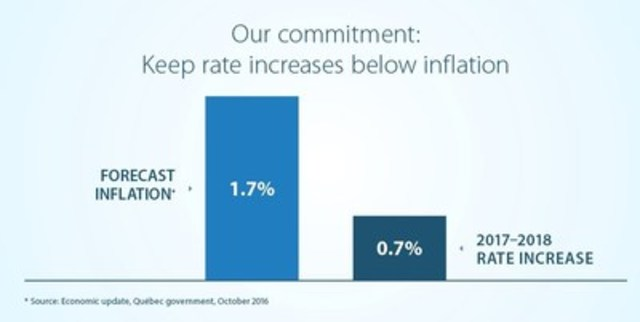 Our commitment: Keep rate increases below inflation (CNW Group/Hydro-Québec)