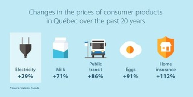 Changes in the prices of consumer products in Québec over the past 20 years (CNW Group/Hydro-Québec)