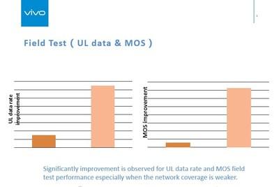 Source: Speech on GTI Forum by Yongjian Han, Communications Engineer of Vivo
