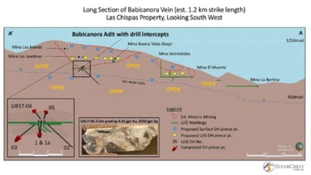 SilverCrest Metals Inc. Las Chispas Property, Sonora, Mexico Babicanora X Section (CNW Group/SilverCrest Metals Inc.)