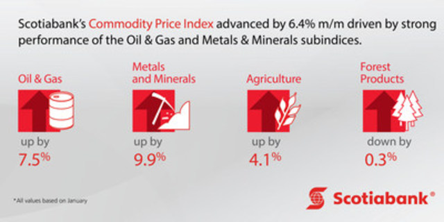 The Scotiabank Commodity Price Index advances 6.4% m/m in January. For the full report, go to: https://bit.ly/2miwwkj (CNW Group/Scotiabank)