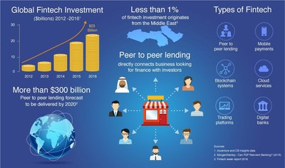 Infographic: Fintech and Peer to Peer Lending (PRNewsFoto/Beehive P2P)