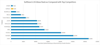 Source: Alexa.com. Lower number indicates better rank.