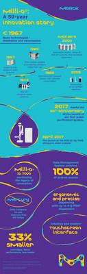 El lanzamiento del sistema de purificacion de agua para laboratorios Milli-Q (IQ 7000) por parte de Merck, senala el 50 aniversario del lanzamiento del primer sistema de agua para laboratorio de la compania. Este sistema es el primero en utilizar lamparas UV libres de mercurio, amigables con el medio ambiente. Su diseno mas pequeno y ergonomico reduce el desperdicio y ayuda a aumentar la productividad y acelerar la investigacion de los cientificos en el laboratorio.