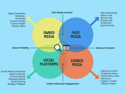 Leveraging the power of social triggers