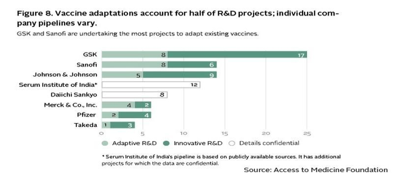 The 2017 Access to Vaccines Index reveals the first landscape of industry activity to improve immunisation coverage. It finds high diversity in how vaccine companies are improving access to vaccines for people in poorer countries. This diversity is generally linked to the size of portfolios and pipelines. (PRNewsFoto/Access to Medicine Foundation)