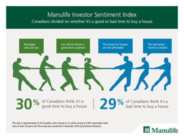 Manulife Investor Sentiment Index (CNW Group/Manulife Financial Corporation)