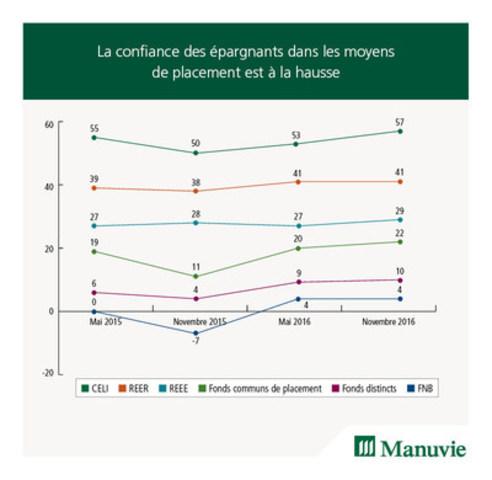 La confiance des épargnants dans les moyens de placement est à la hausse (Groupe CNW/Société Financière Manuvie)