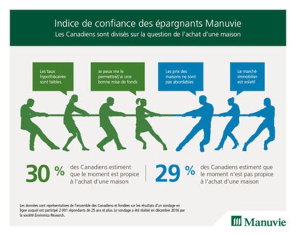 Indice de confiance des épargnants Manuvie (Groupe CNW/Société Financière Manuvie)