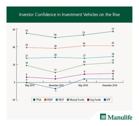US Investor Sentiment, % Bullish Chart