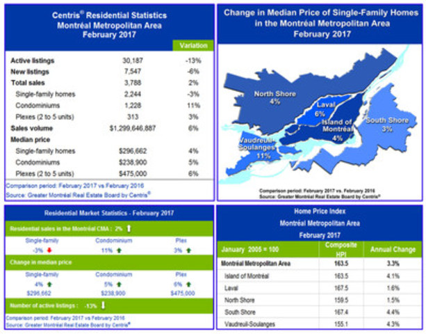 Centris® Residential Sales Statistics - February 2017 (CNW Group/Greater Montréal Real Estate Board)