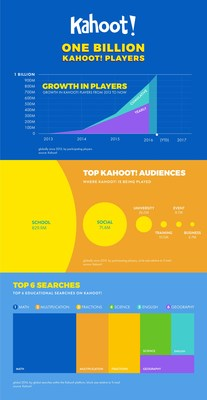Infographic: Usage trends on Kahoot!'s game-based learning platform.