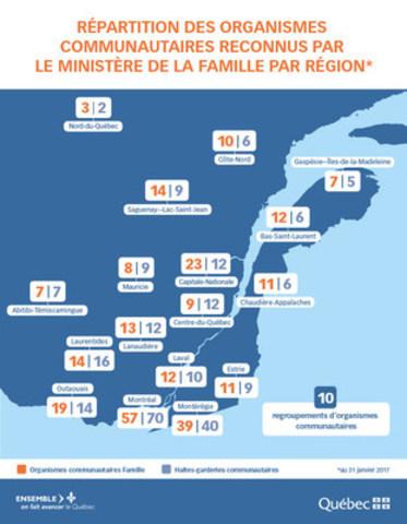 Répartition des organismes communautaires reconnus par le ministère de la Famille par région. (Groupe CNW/Cabinet du ministre de la Famille)