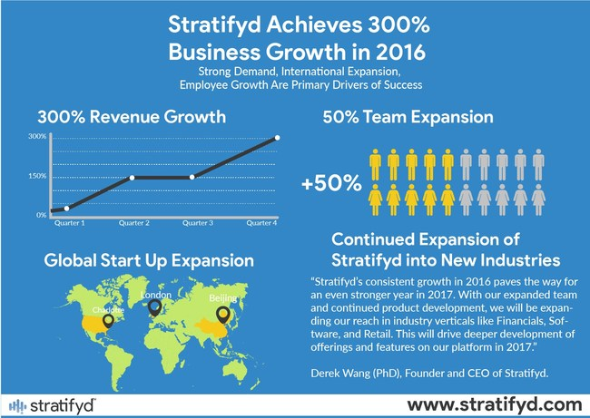 Stratifyd Achieves 300% Year End Revenue Growth