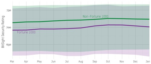 The 25th, 50th and 75th percentile BitSight Security Ratings for Fortune 1000 companies and Non-Fortune 1000 companies from March 1, 2016 through January 31, 2017