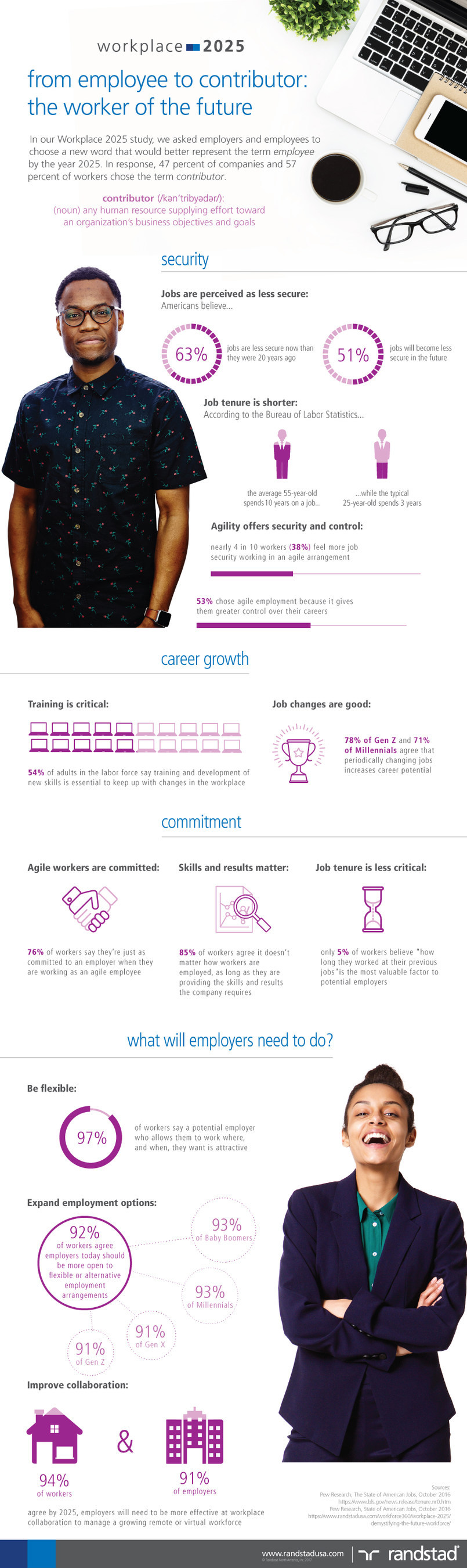 """From employee to """"contributor"""" -- The future worker redefined"""
