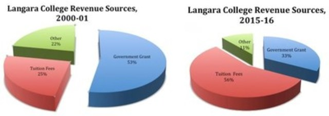 Langara College Revenue Sources (CNW Group/Langara Faculty Association)