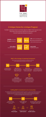BB&T Leadership Institute Infographic