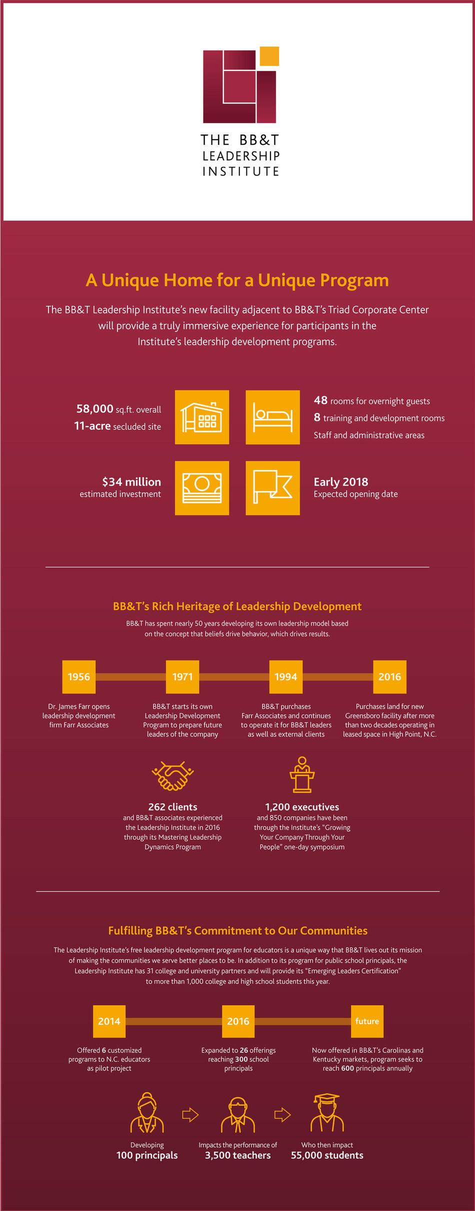 BB&T Leadership Institute Infographic