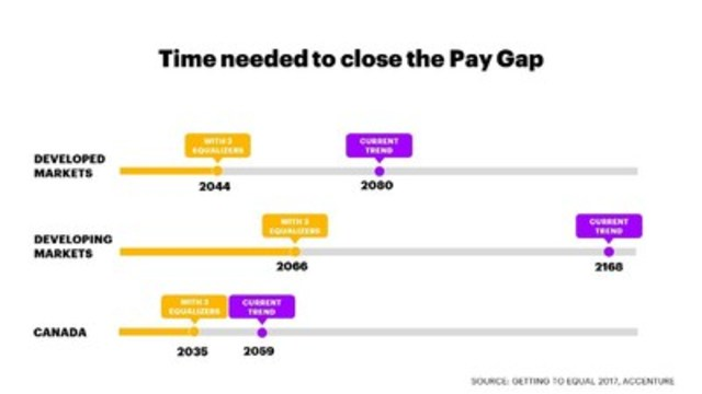 Women could close the pay gap if they take advantage of three career equalizers and if business, government and academia provide critical support. (CNW Group/Accenture)