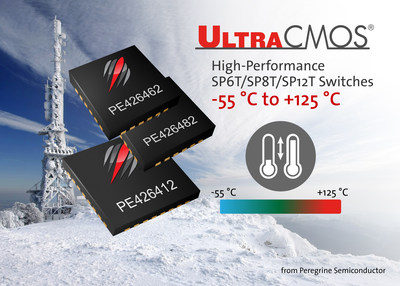 Peregrine Semiconductor introduces SP6T, SP8T and SP12T high performance RF switches with an extended temperature range.