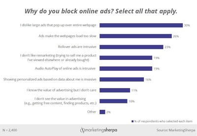 Customers block online ads because they get in the way of the customer's desired experience.
