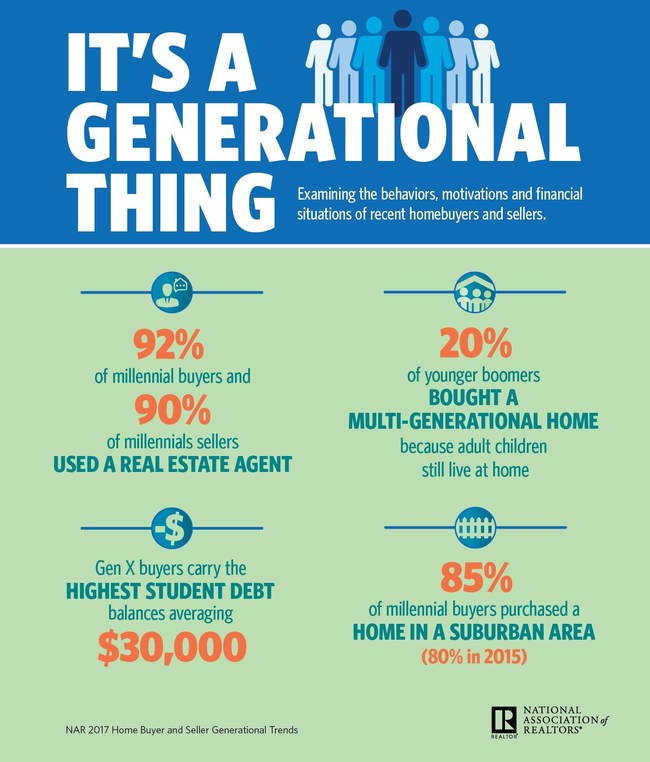 The National Association of Realtors 2017 Generational Trends survey finds Gen X is on the mend; more children living with millennials and boomers at home