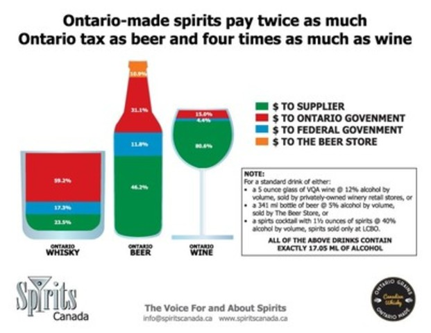 CHART (CNW Group/Spirits Canada)