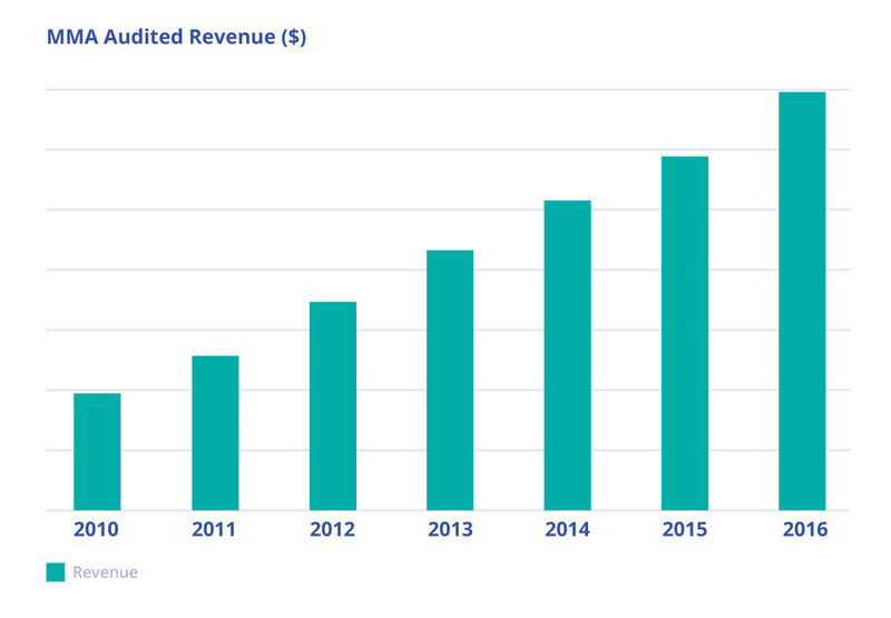 Marketing Management Analytics Revenue Chart