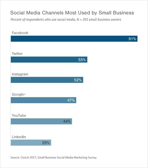 Social Media Channels Small Businesses Use Most
