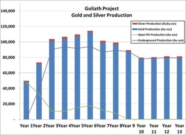 Goliath Project - Gold and Silver Production (CNW Group/Treasury Metals Inc.)