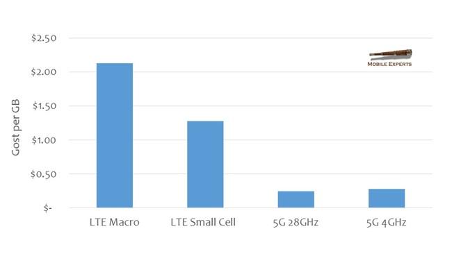 Industry's Leading Skeptic Publishes Sunny 5G Market Forecast