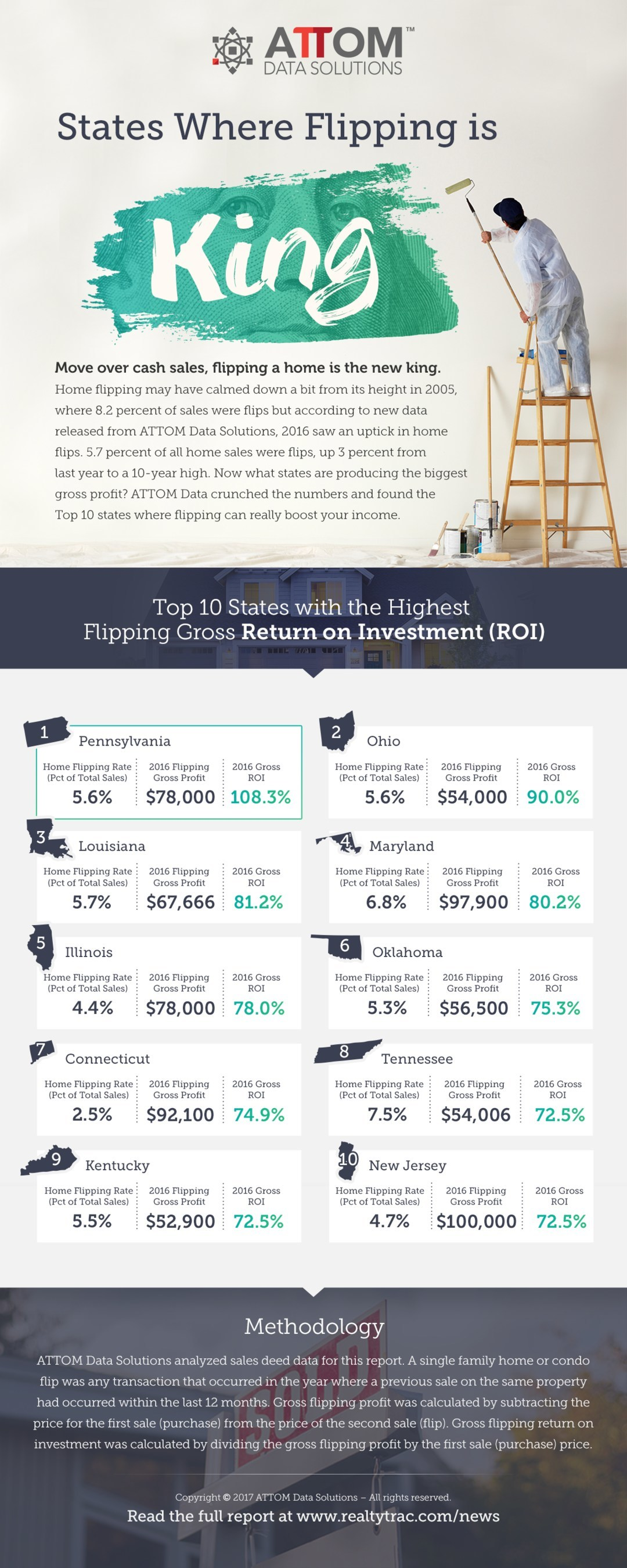 Year-End 2016 Home Flipping Infographic